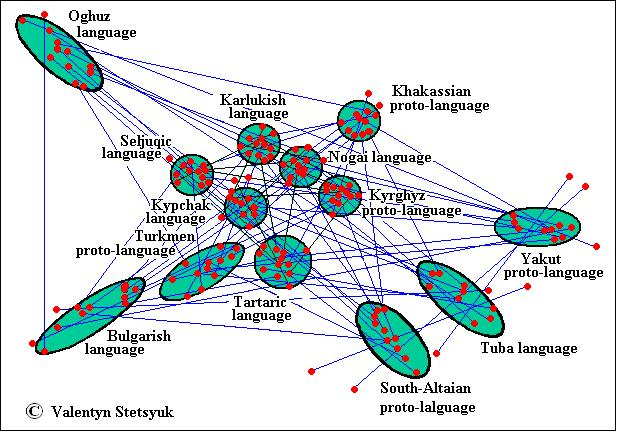 Indin the uprising of the turkic languages ccuart Image collections